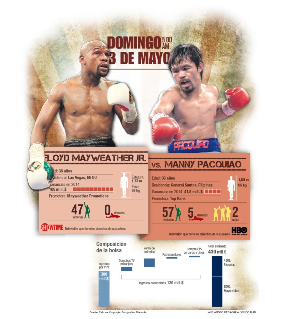 Boxeo: Las cuentas del combate entre Mayweather y Pacquiao   Gráficos   Cinco Días
