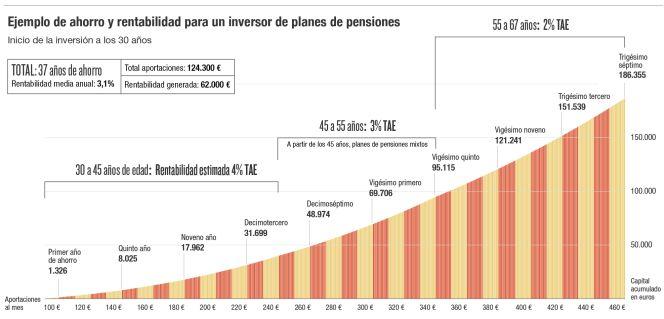 Cinco claves para ahorrar 190.000 euros para la jubilación