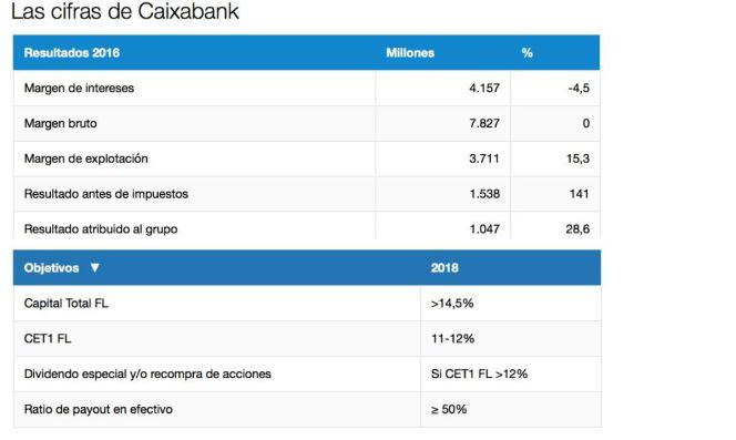 Caixabank gana millones un 28 6 m s provisiona for Clausula suelo caixabank