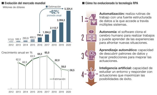 Automatizacion industrial y en otros sectores económicos. - Página 3 1486666520_378195_1486666661_noticia_normal
