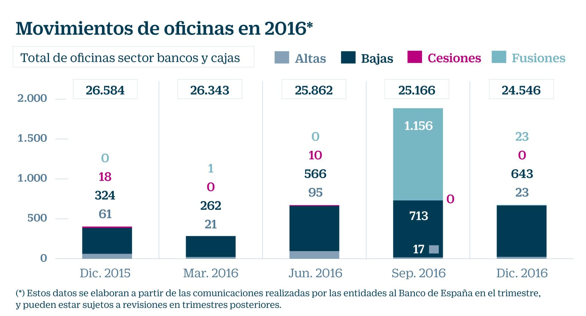 Negocio de la banca en España. El gobierno avala a la banca privada por otros 100.000 millones. Cooperación sindical.  - Página 8 1493062208_116787_1493122172_noticia_normal_recorte1