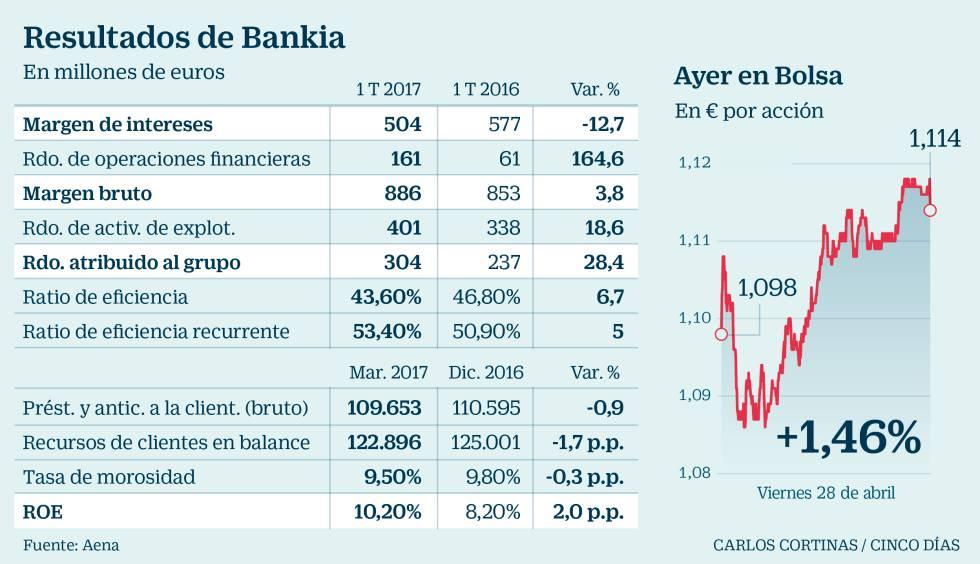 Prestamos looking for prestamos prestamos bankia foro for Bankia oficinas zaragoza