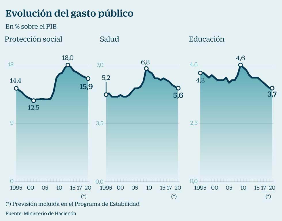 El gasto público en España