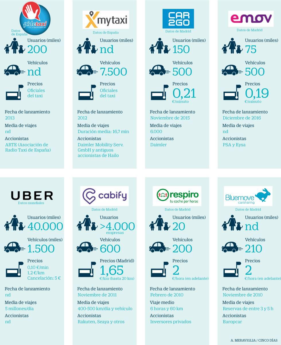 Los nuevos modelos de movilidad revolucionan el transporte urbano