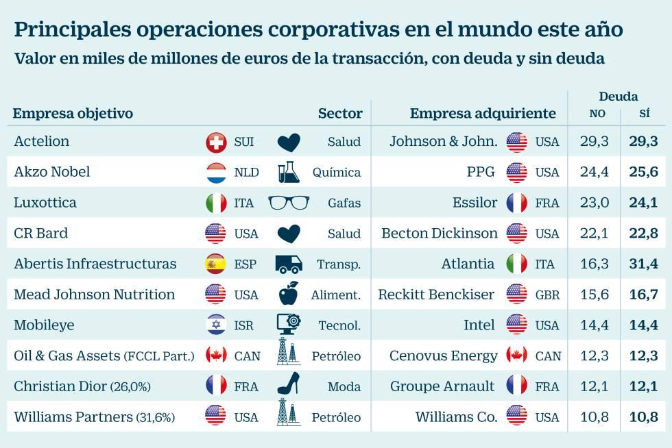 Operaciones corporativas en el mundo