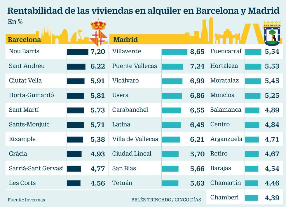 Cu nto renta una casa en alquiler en madrid o barcelona - Alquiler de apartamentos por dias en barcelona ...