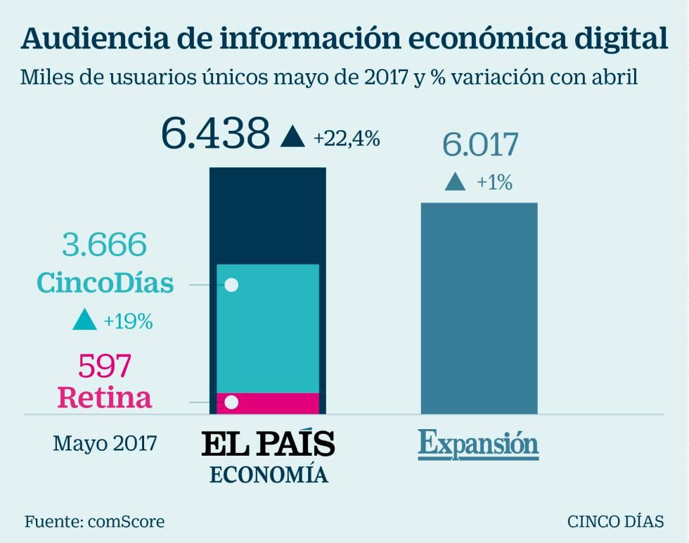 'El País Economía' supera a 'Expansión' en audiencia digital