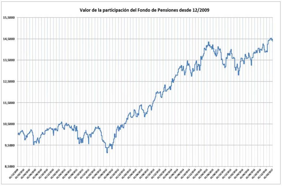 Rentabilidad del plan de pensiones de la Mutualidad del Clero desde diciembre de 2009.