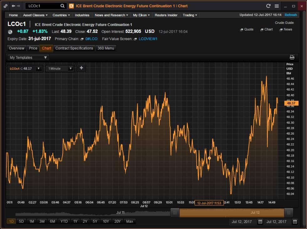 Petróleo avanzó 1,3% y cerró la jornada de este jueves en alza