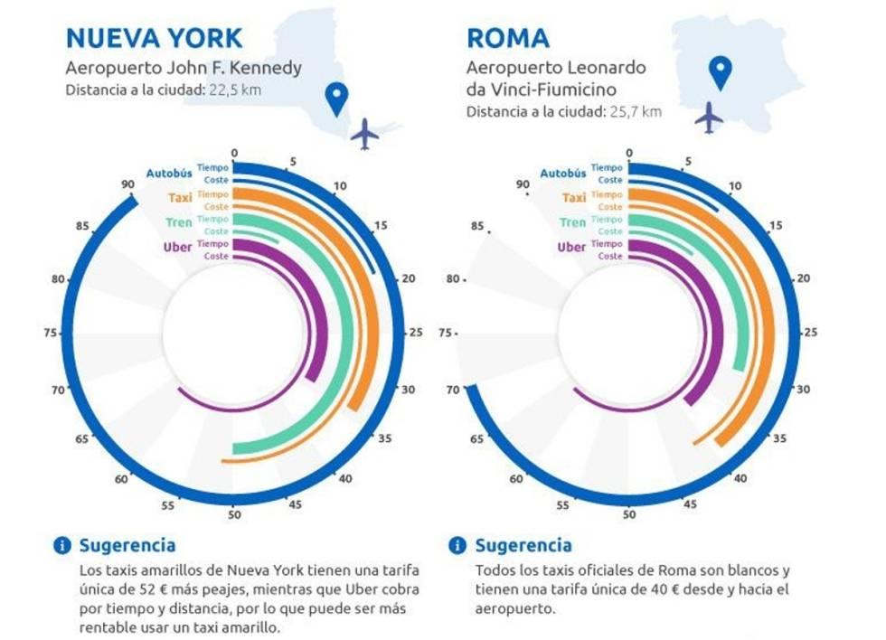 ¿Cómo viajar desde el aeropuerto al centro de la ciudad ahorrando tiempo y dinero?