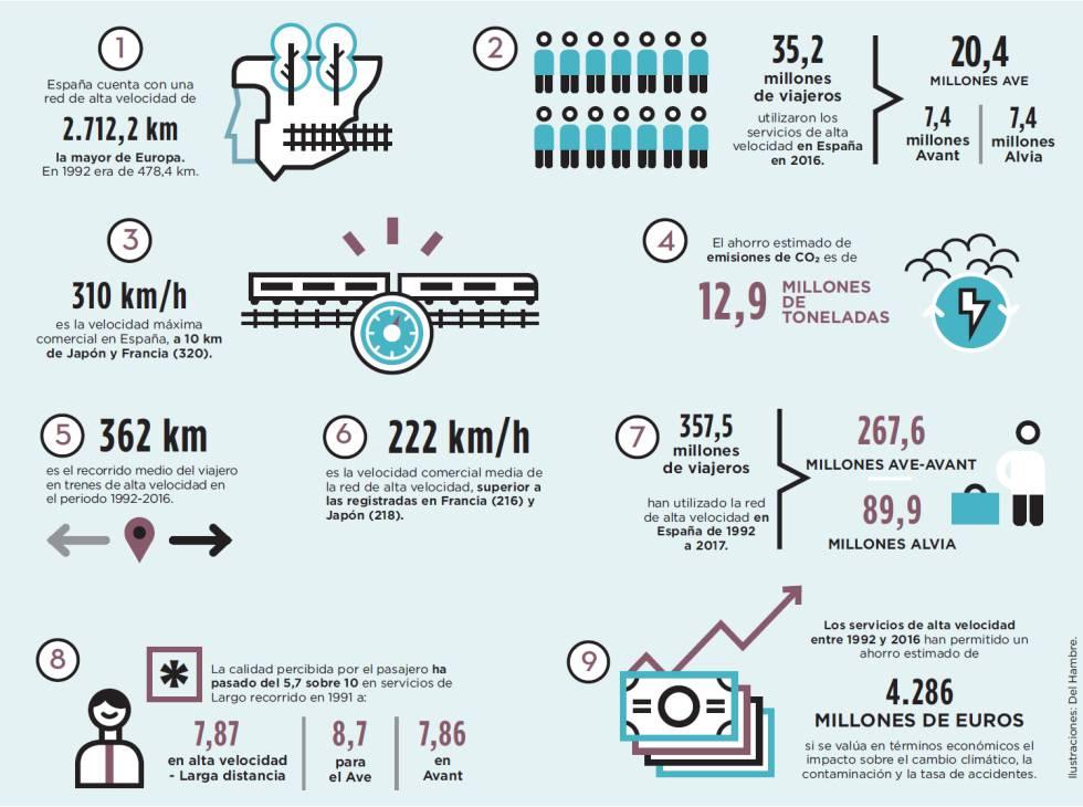 La alta velocidad ha cambiado la forma de viajar