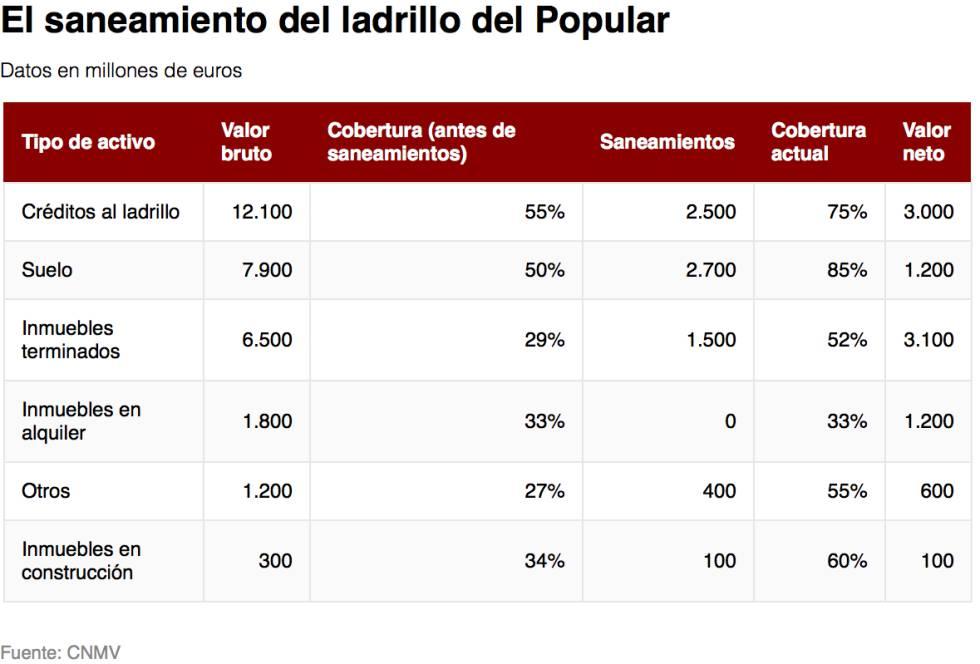 El Banco Santander español vende el 51% del negocio inmobiliario del Popular