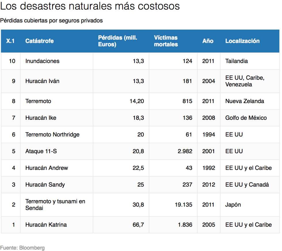 Huracán Harvey: 20.000 millones en pérdidas para las aseguradoras y un mercado petrolero paralizado