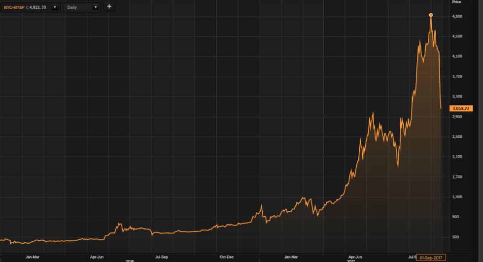 China hace desplomarse el bitcoin: 40% en dos semanas