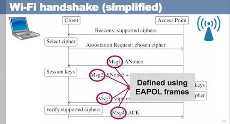 KRACK vulnera la seguridad de las conexiones de naturaleza WPA2