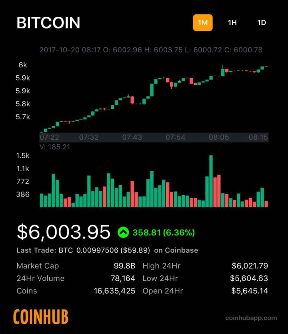 Bitcoin cotizacion
