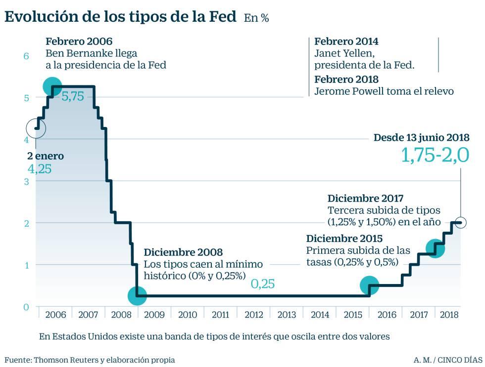Reserva Federal de Estados Unidos subió las tasas de interés