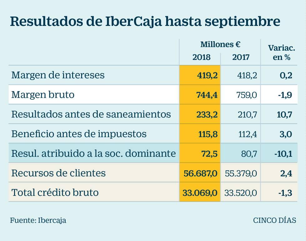 Ibercaja gana 72,5 millones hasta septiembre, un 10,1% menos