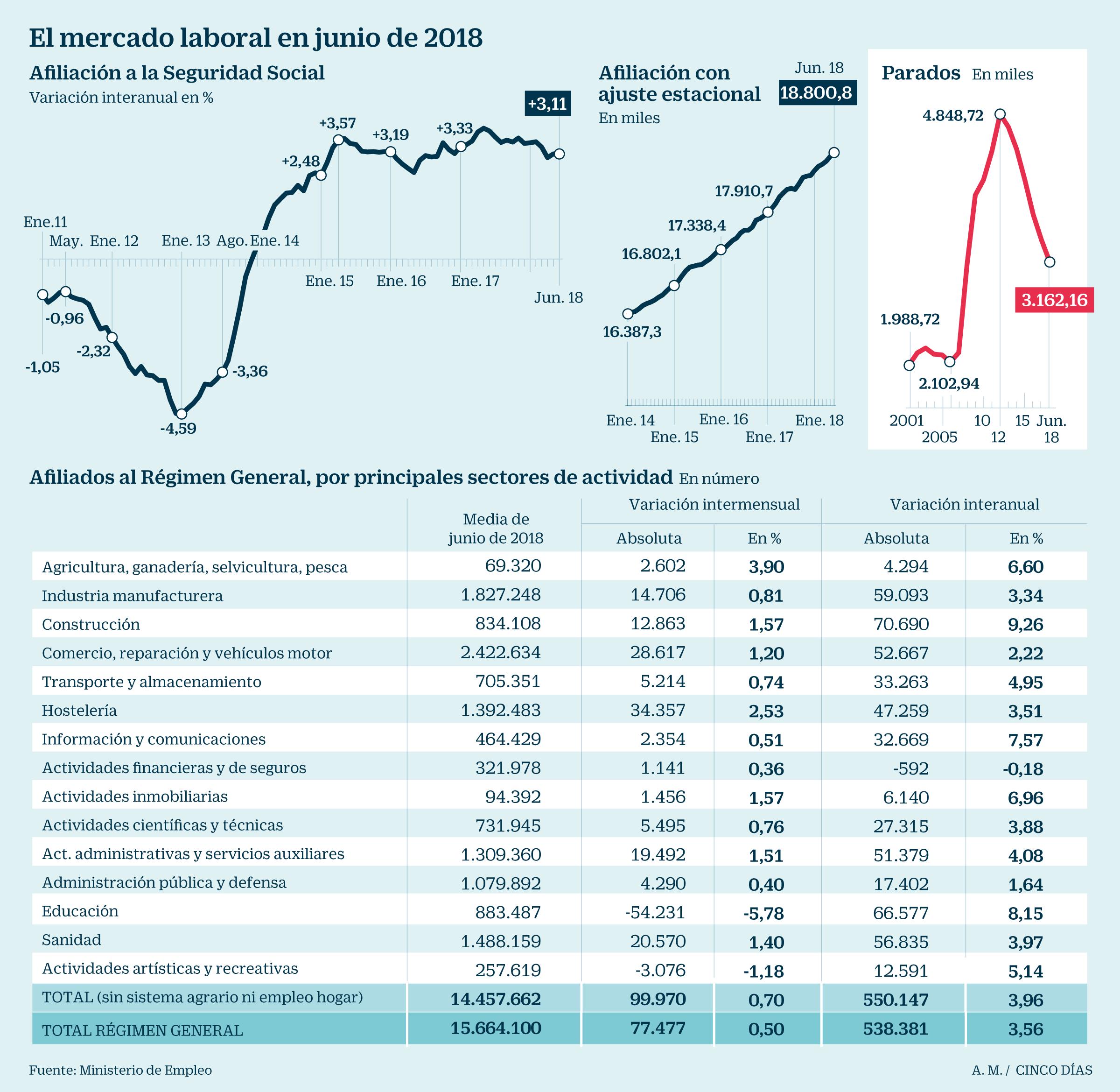 La ocupación supera los 19 millones por primera vez en diez años