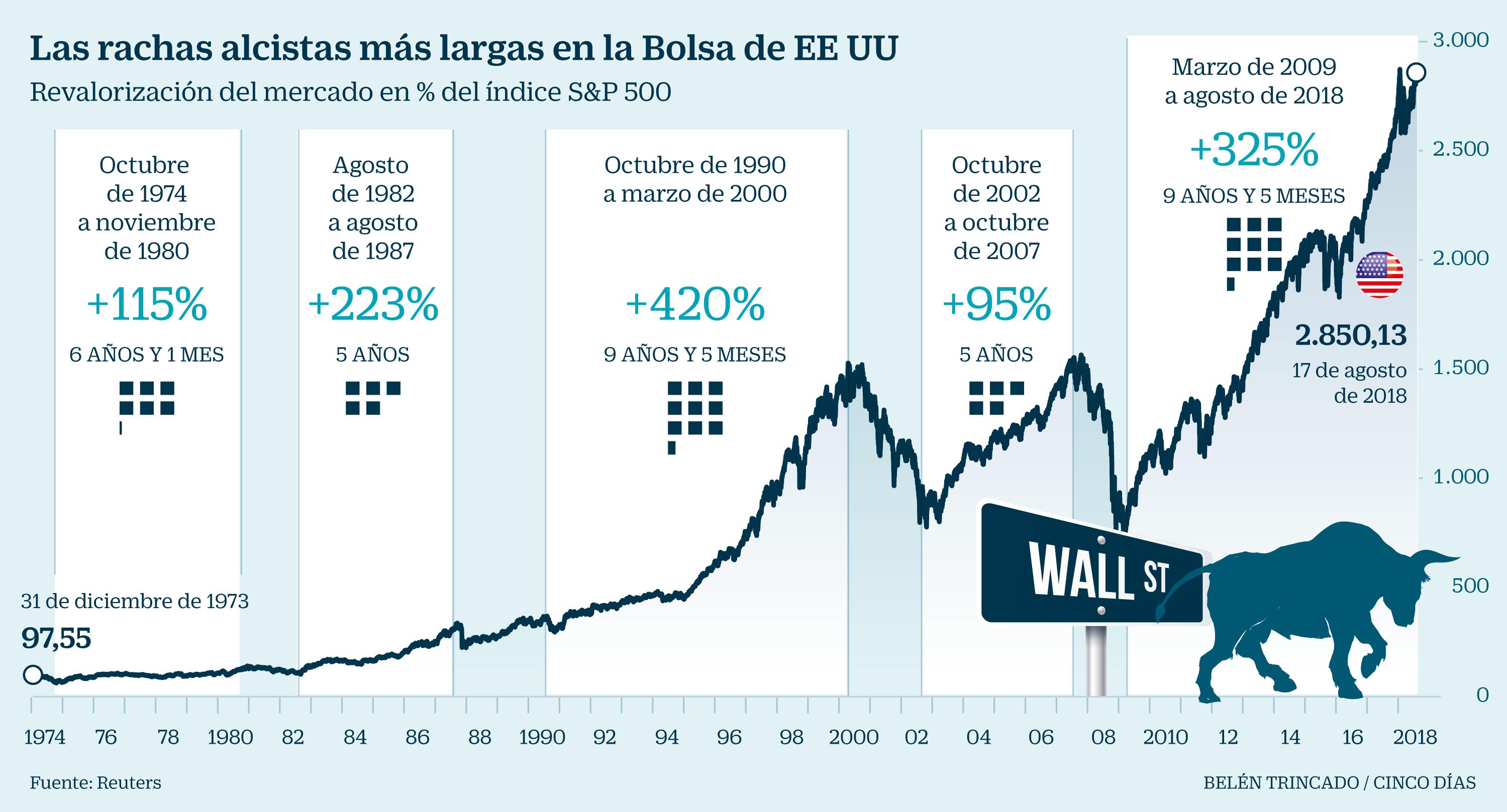 Bolsa mexicana y Wall Street abren al alza
