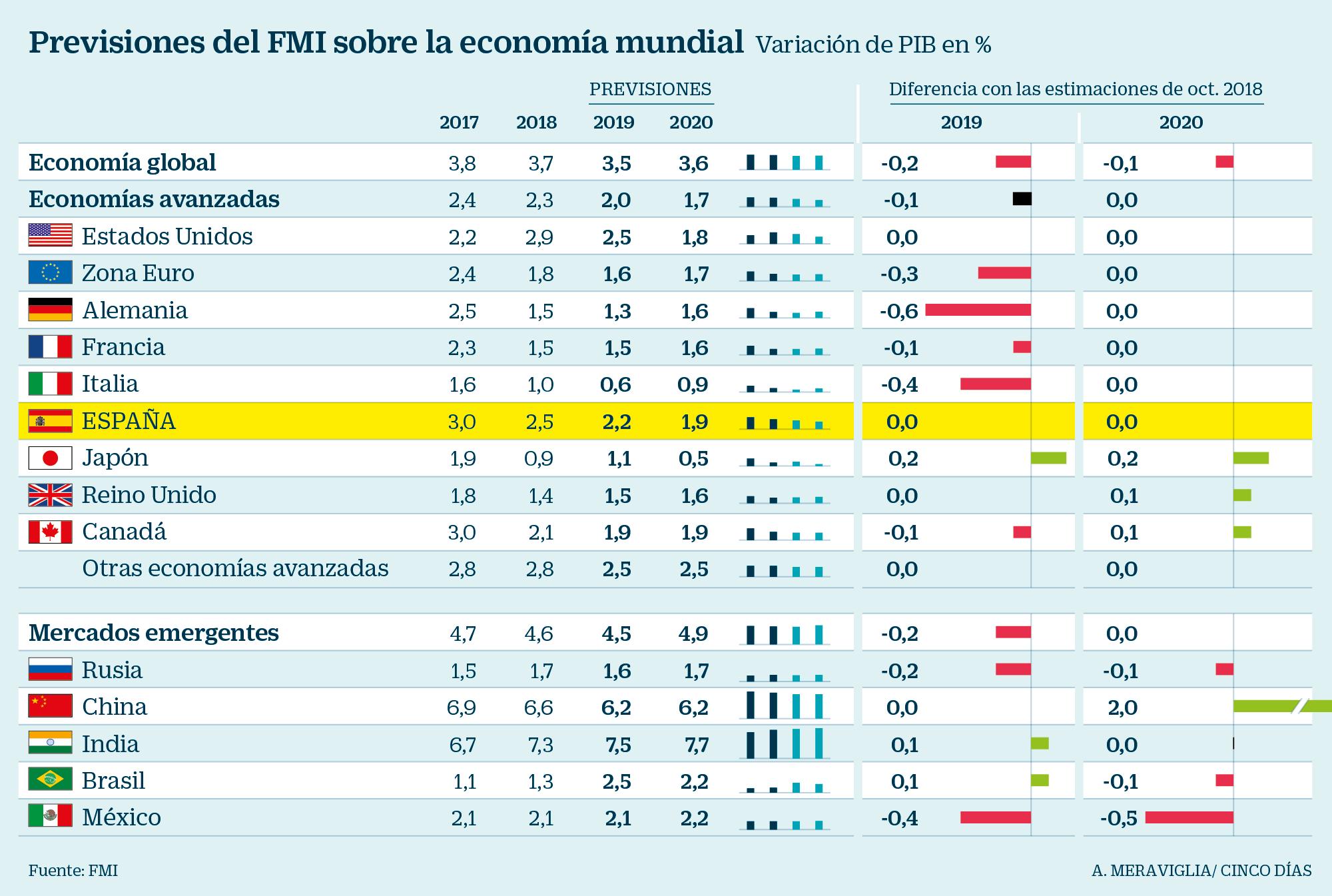 Según el Fondo Monetario, el país seguirá en recesión durante 2019