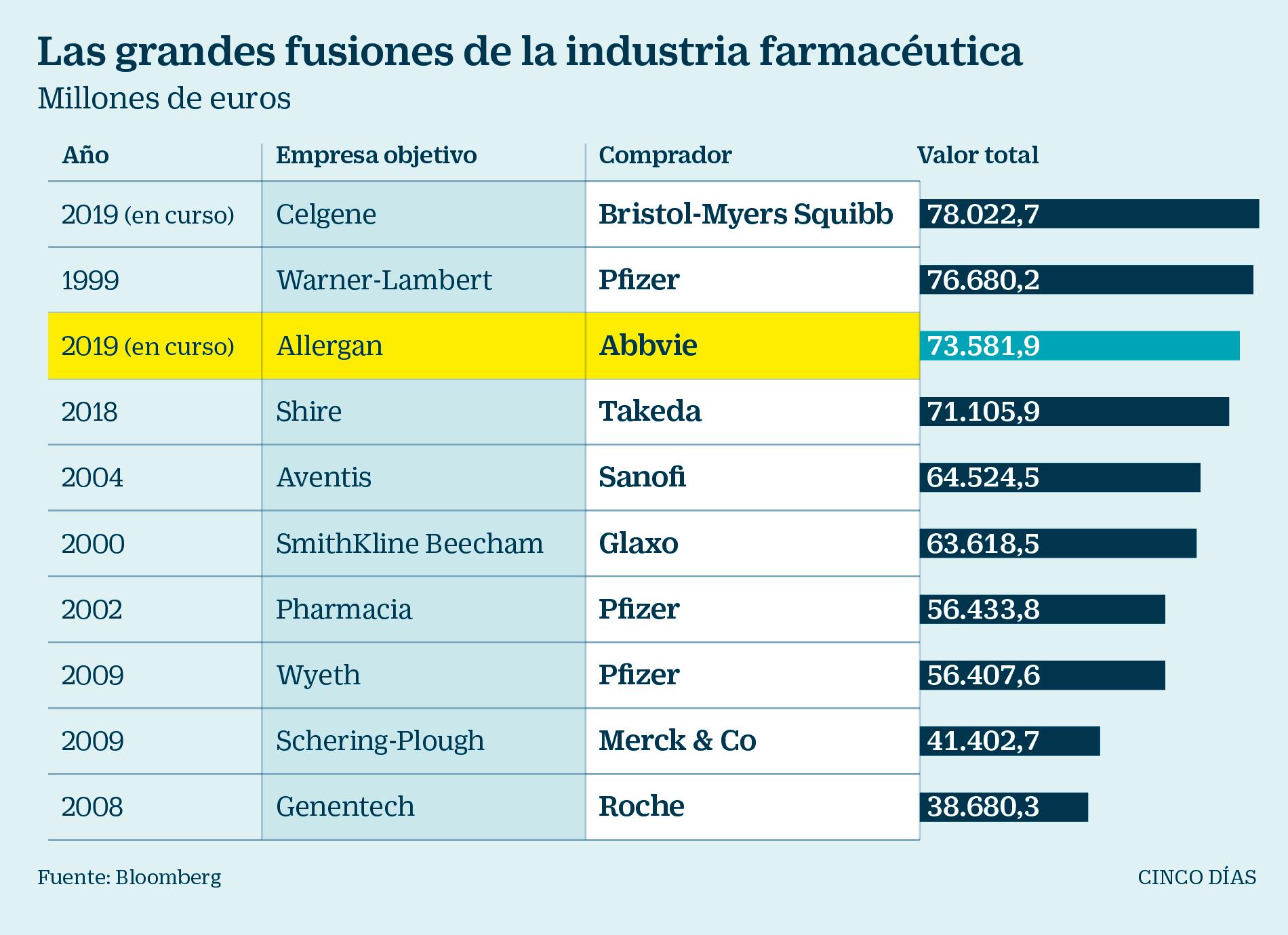 AbbVie compra Allergan, fabricante del bótox, por 55.300 millones