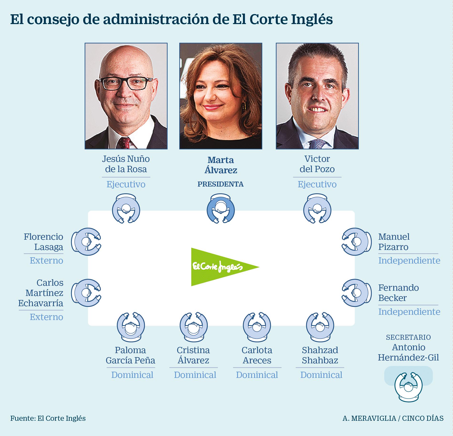 Marta Álvarez asume hoy la presidencia de El Corte Inglés