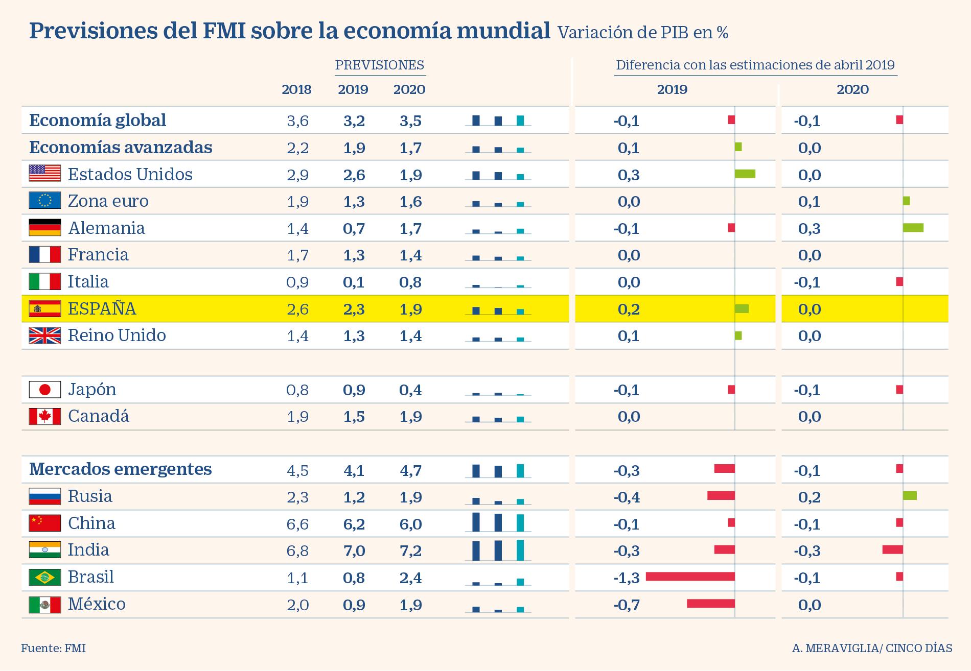 FMI recorta previsión de crecimiento mundial y espera