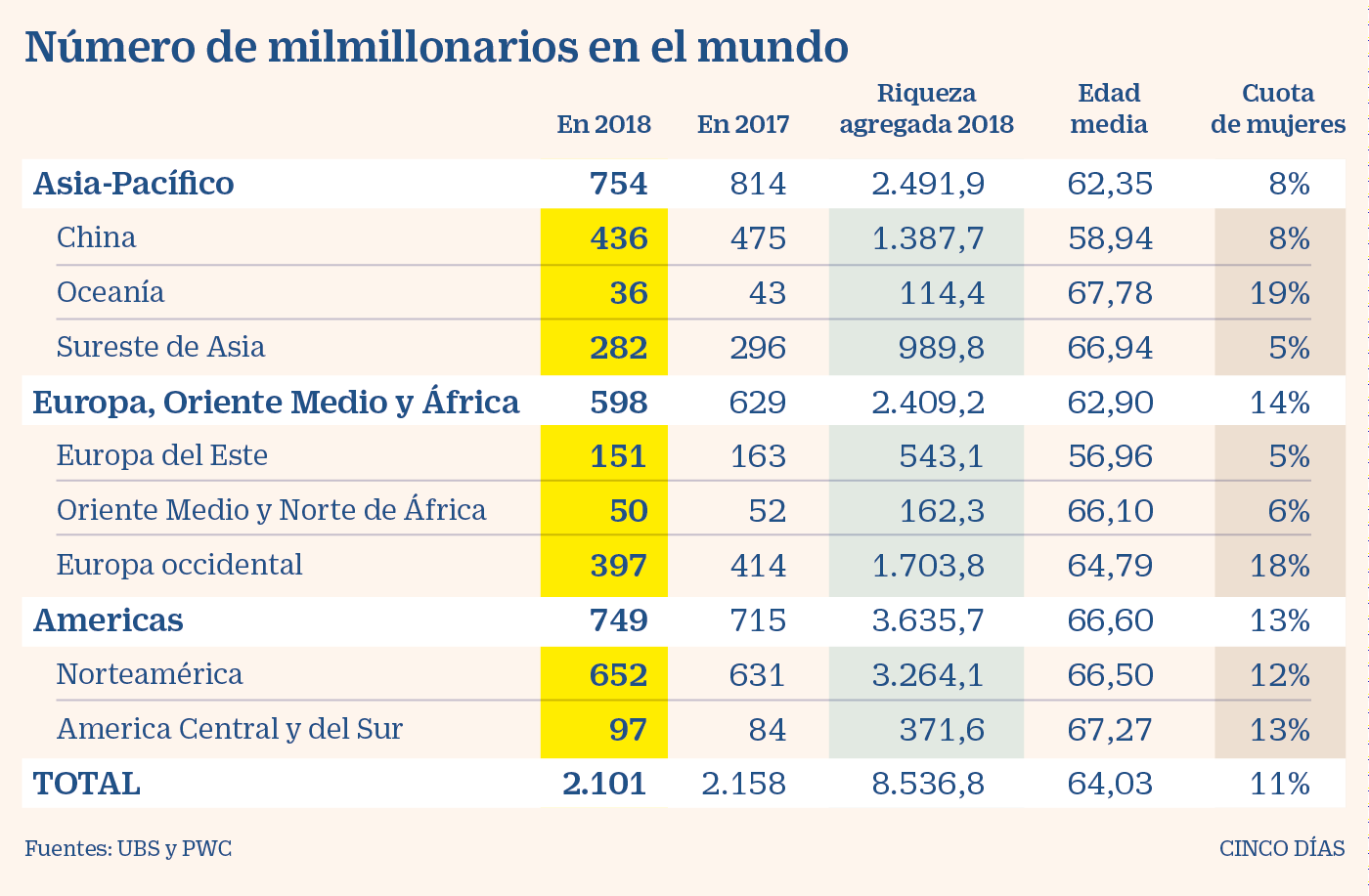 Fortuna de multimillonarios se estancó durante 2018