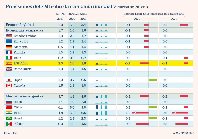 Economía latinoamericana crecerá 1,6 % en 2020 impulsada por Brasil — FMI