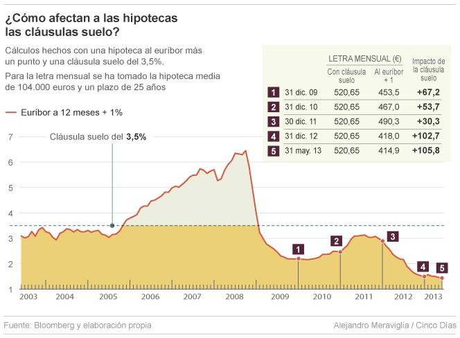 Un 80 de las hipotecas sobre viviendas estar an afectadas for Clausula suelo mayo 2013