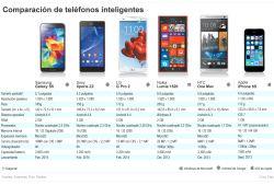 4c56f1a720b Comparativa de móviles, ¿Qué modelo elijo: Galaxy S5, iPhone 5S o ...
