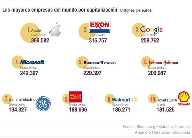 Las 50 grandes corporaciones que controlan el mundo  16d103acbfb