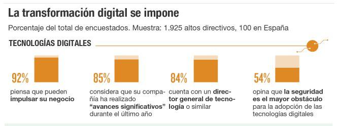 Tecnologías digitales y transformación Digital (Fuente: http://cincodias.com/cincodias/2015/11/24/tecnologia/1448393637_983045.html)