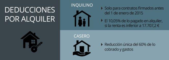 Alquiler de vivienda: cómo deben tributar caseros e inquilinos