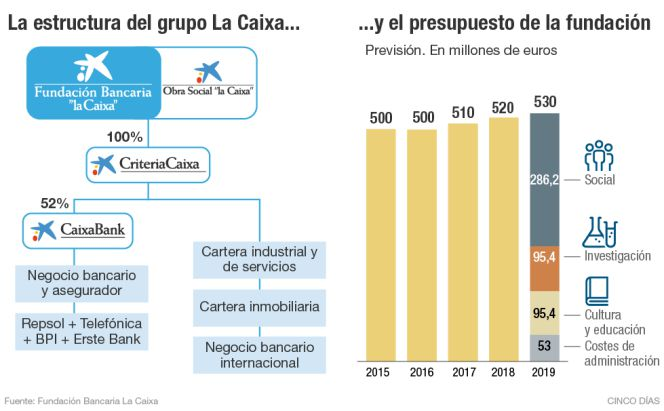 La obra social al alza de la caixa mercados cinco d as for Hipoteca la caixa 2016