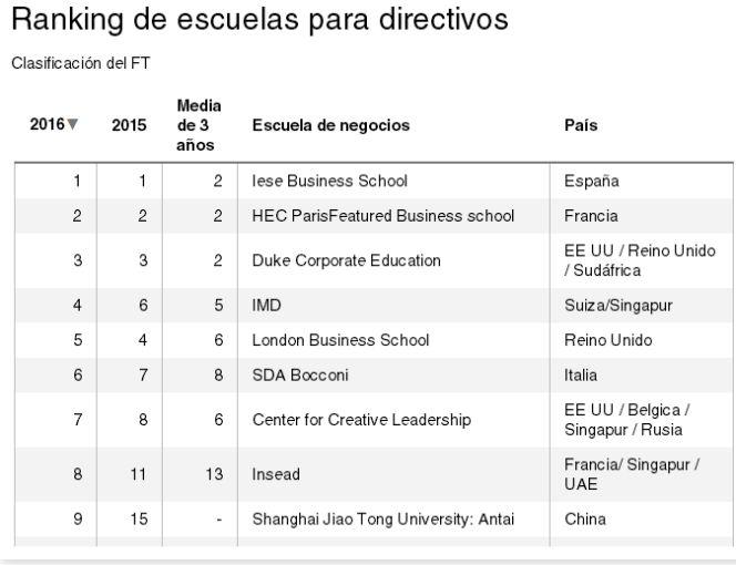 Las 50 Mejores Escuelas De Negocios Del Mundo Según El Ft Sentidos Cinco Días