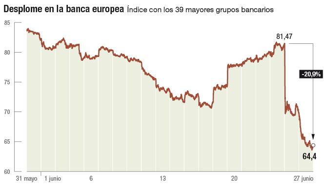 140 Casi Millones Banca Europea Pierde IbexLa Bolsa 000 En b7Yy6fg