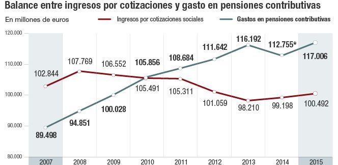 Balance entre ingresos por cotizantes y gasto en pensiones contributibas 2007-2015