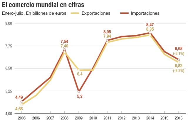 Comercio internacional y desarrollo del capitalismo. El mercado de  los contenedores. 1475239483_490579_1475254926_noticia_normal