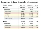 Sacyr eleva un 25% el beneficio recurrente