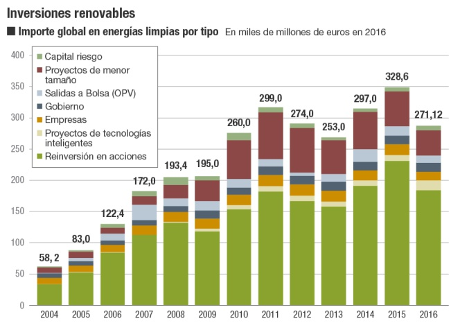 Inversiones renovables