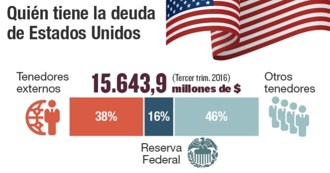 Resultado de imagen para deuda emergente en eeuu