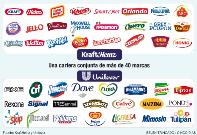 Kraft Nestle