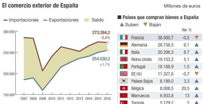 Espa a eleva su cuota exportadora mundial al 1 8 en 2016 econom a cinco d as - Intercambios de casas en espana ...