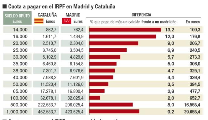 16000 euros brutos en 14 pagas