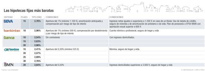Listado de hipotecas de bankinter for Horario oficinas bankinter