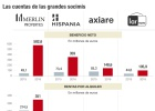 Las socimis multiplican por cinco su beneficio