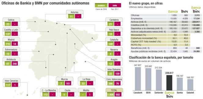 Bankia bankia se refuerza como cuarto banco de espa a y for Oficinas de bankia en madrid
