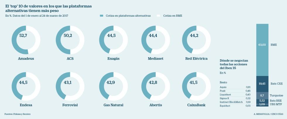 El 40% del Ibex ya se negocia fuera de la Bolsa española